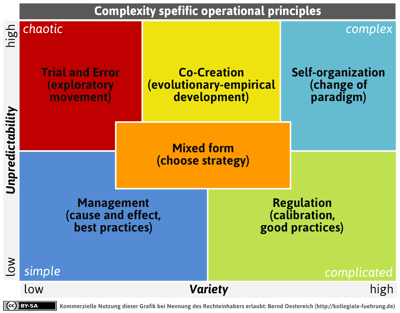 Complexity specific operational principles