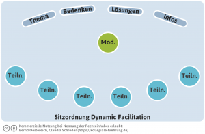 Dynamic Facilitation Sitzordnung