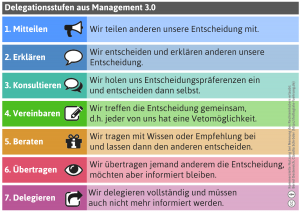 Delegationsstufen Mgmt. 3.0