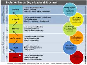 Evolution human Organizational Structures